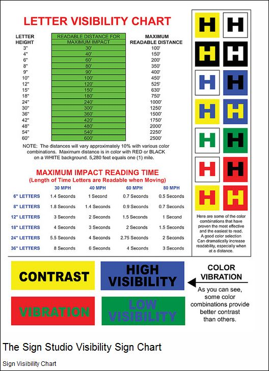 Sign Color and Visability Chart