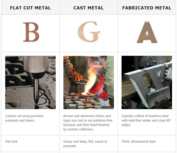 Flat Cut Cast or Fabricated Metal Letters